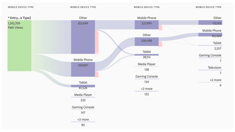 Contextualized Multichannel Data